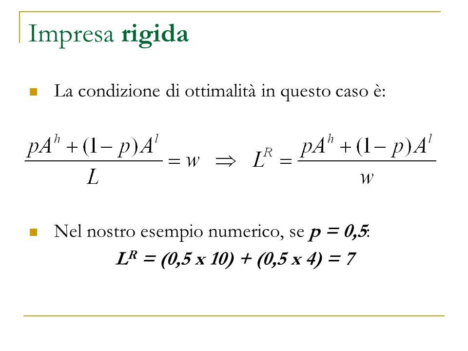 Impresa rigida La condizione di ottimalità in questo caso è: Nel nostro esempio numerico, se p = 0,5: L R = (0,5 x 10) + (0,5 x 4) = 7
