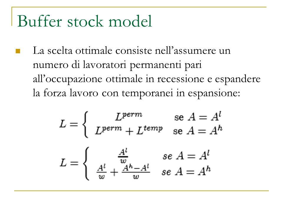 Buffer stock model La scelta ottimale consiste nellassumere un numero di lavoratori permanenti pari alloccupazione ottimale in recessione e espandere la forza lavoro con temporanei in espansione: