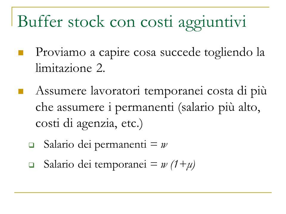 Buffer stock con costi aggiuntivi Proviamo a capire cosa succede togliendo la limitazione 2.
