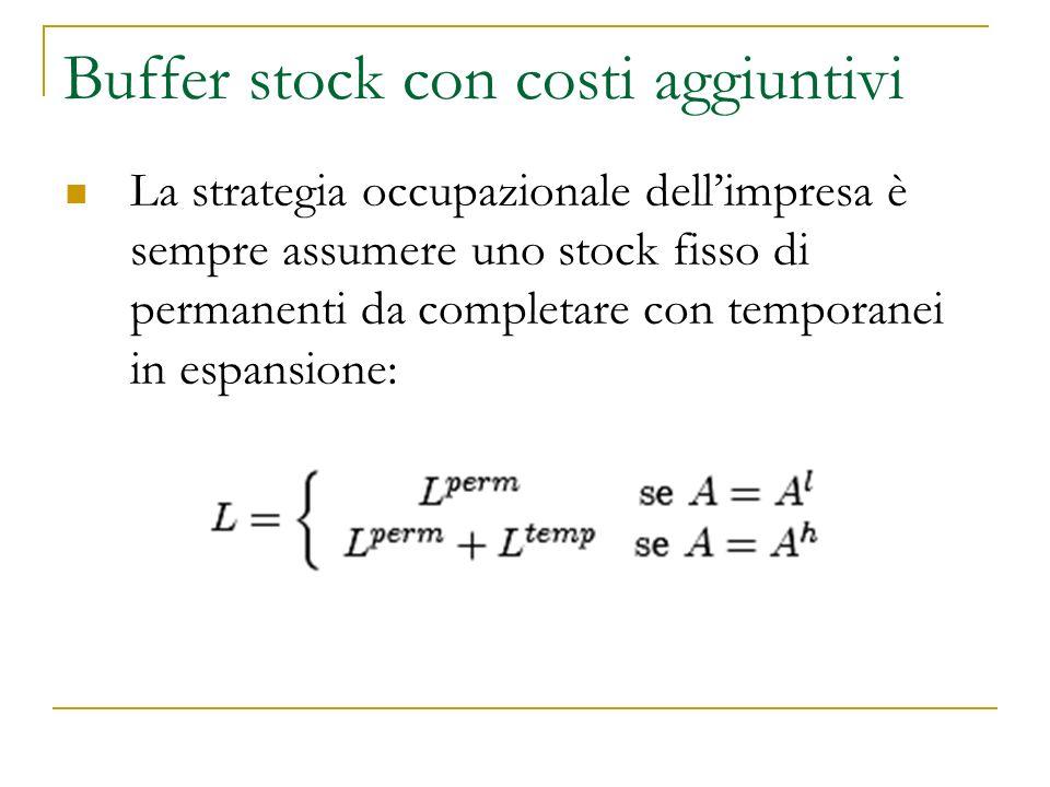 Buffer stock con costi aggiuntivi La strategia occupazionale dellimpresa è sempre assumere uno stock fisso di permanenti da completare con temporanei in espansione: