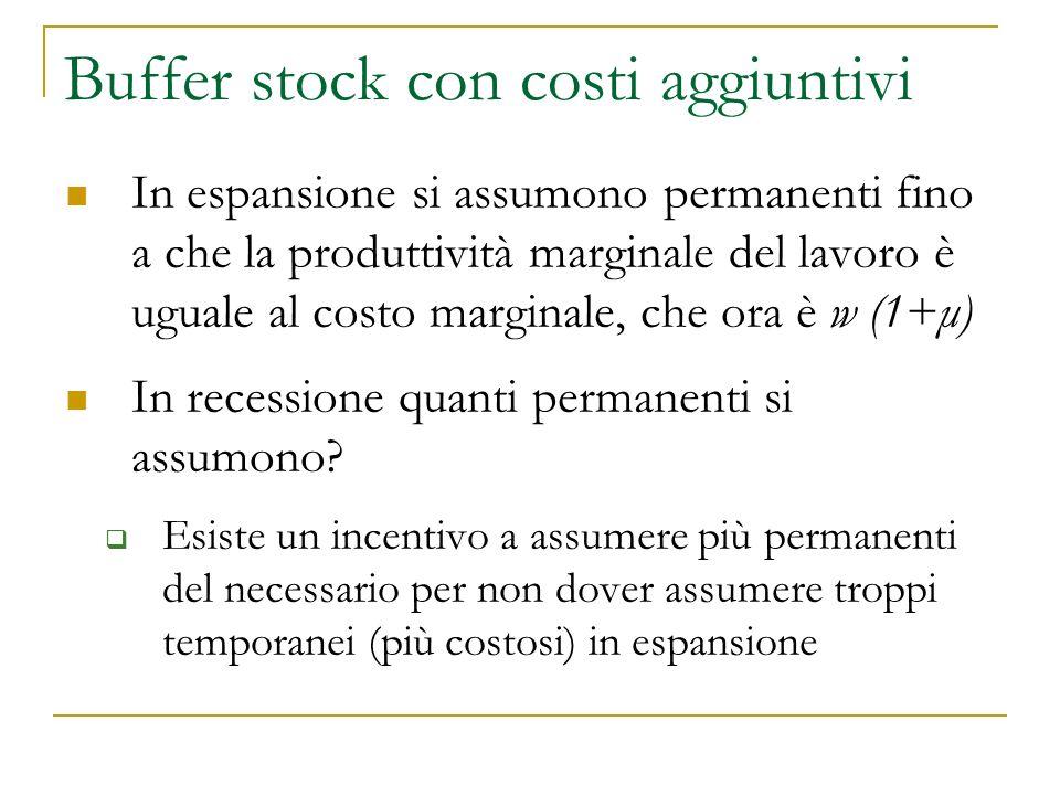 Buffer stock con costi aggiuntivi In espansione si assumono permanenti fino a che la produttività marginale del lavoro è uguale al costo marginale, che ora è w (1+μ) In recessione quanti permanenti si assumono.