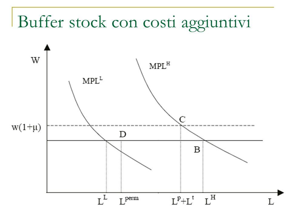 Buffer stock con costi aggiuntivi