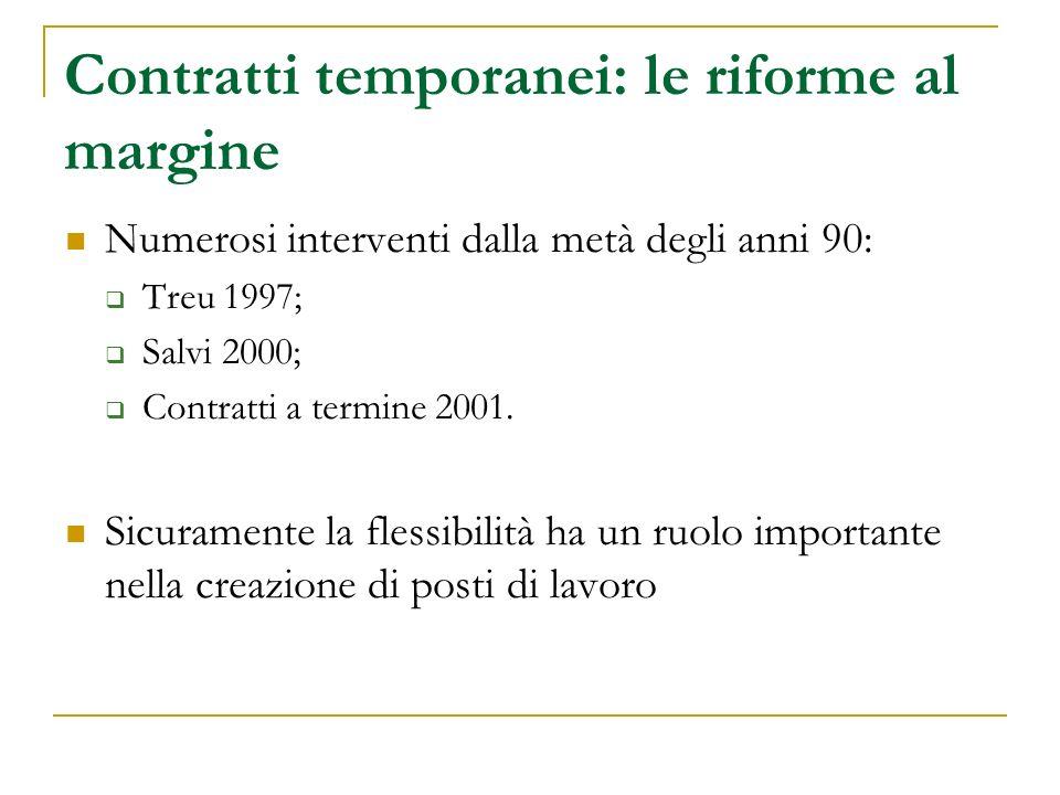 Contratti temporanei: le riforme al margine Numerosi interventi dalla metà degli anni 90: Treu 1997; Salvi 2000; Contratti a termine 2001.