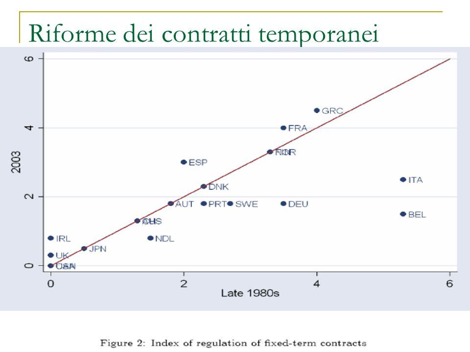 Riforme dei contratti temporanei
