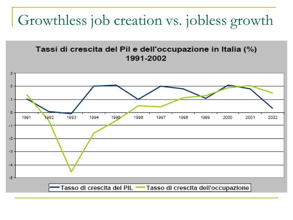 Growthless job creation vs. jobless growth