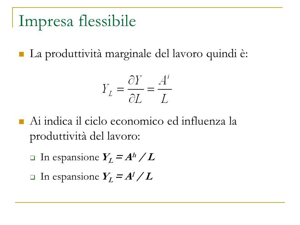 Impresa flessibile La produttività marginale del lavoro quindi è: Ai indica il ciclo economico ed influenza la produttività del lavoro: In espansione Y L = A h / L In espansione Y L = A l / L