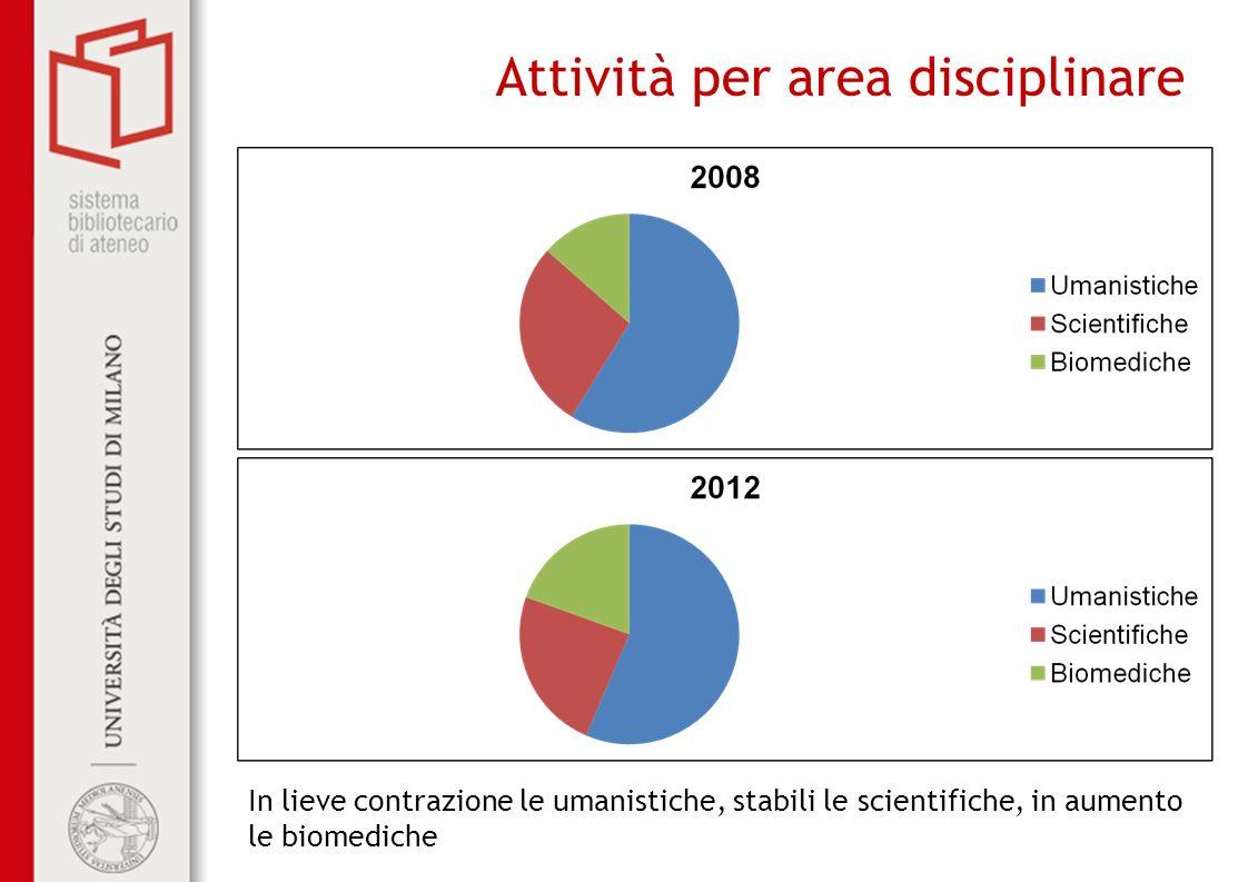 Attività per area disciplinare In lieve contrazione le umanistiche, stabili le scientifiche, in aumento le biomediche