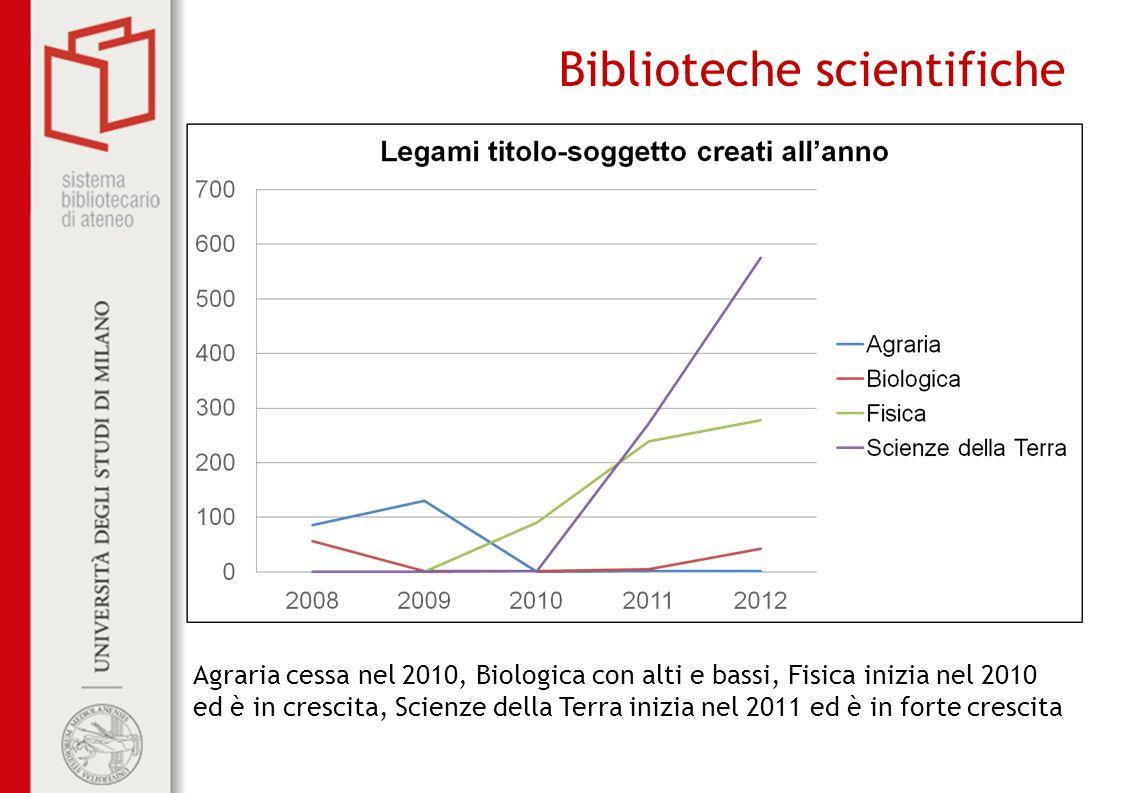 Biblioteche scientifiche Agraria cessa nel 2010, Biologica con alti e bassi, Fisica inizia nel 2010 ed è in crescita, Scienze della Terra inizia nel 2011 ed è in forte crescita