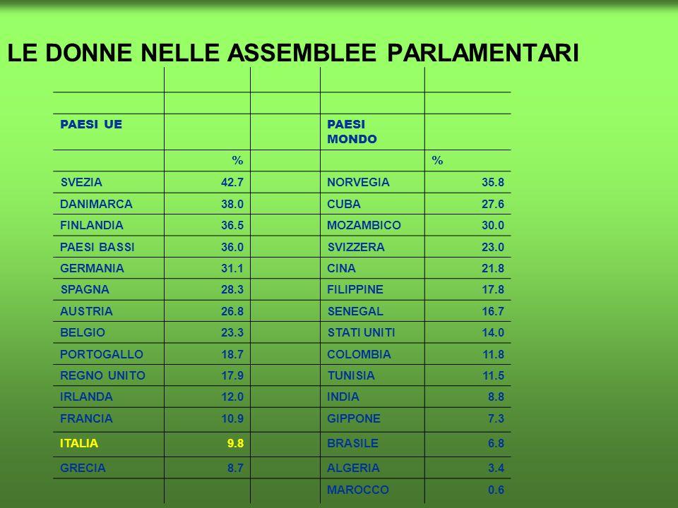 LE DONNE NELLE ASSEMBLEE PARLAMENTARI PAESI UE PAESI MONDO % % SVEZIA42.7 NORVEGIA35.8 DANIMARCA38.0 CUBA27.6 FINLANDIA36.5 MOZAMBICO30.0 PAESI BASSI3