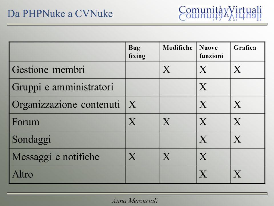 Anna Mercuriali Da PHPNuke a CVNuke Bug fixing ModificheNuove funzioni Grafica Gestione membriXXX Gruppi e amministratoriX Organizzazione contenutiXXX ForumXXXX SondaggiXX Messaggi e notificheXXX AltroXX
