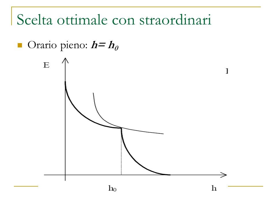 Scelta ottimale con straordinari Orario pieno: h= h 0