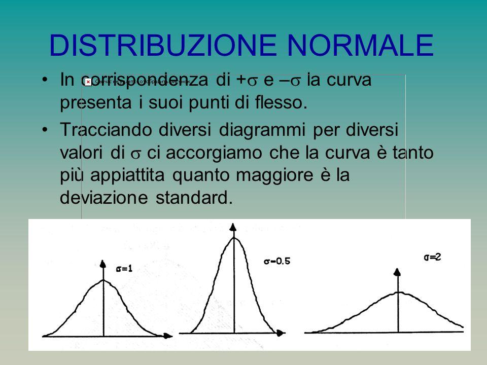DISTRIBUZIONE NORMALE In corrispondenza di + e – la curva presenta i suoi punti di flesso.