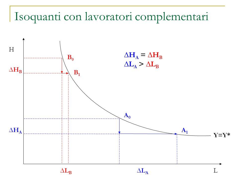 Isoquanti con lavoratori complementari H L A0A0 B0B0 LALA HAHA A1A1 HBHB LBLB H A = H B L A > L B Y=Y* B1B1