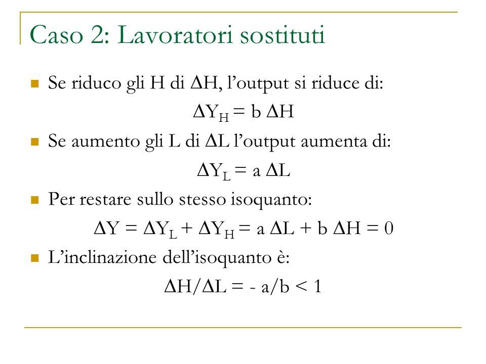 Caso 2: Lavoratori sostituti Se riduco gli H di H, loutput si riduce di: Y H = b H Se aumento gli L di L loutput aumenta di: Y L = a L Per restare sullo stesso isoquanto: Y = Y L + Y H = a L + b H = 0 Linclinazione dellisoquanto è: H/L = - a/b < 1