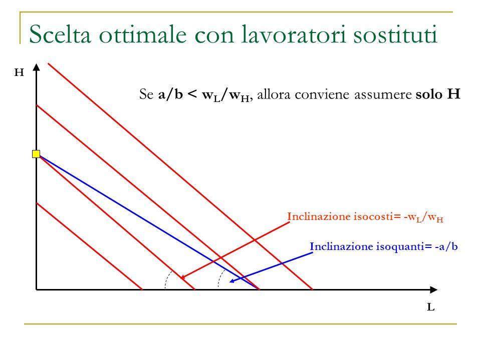 Scelta ottimale con lavoratori sostituti L H Se a/b < w L /w H, allora conviene assumere solo H Inclinazione isoquanti= -a/b Inclinazione isocosti= -w L /w H