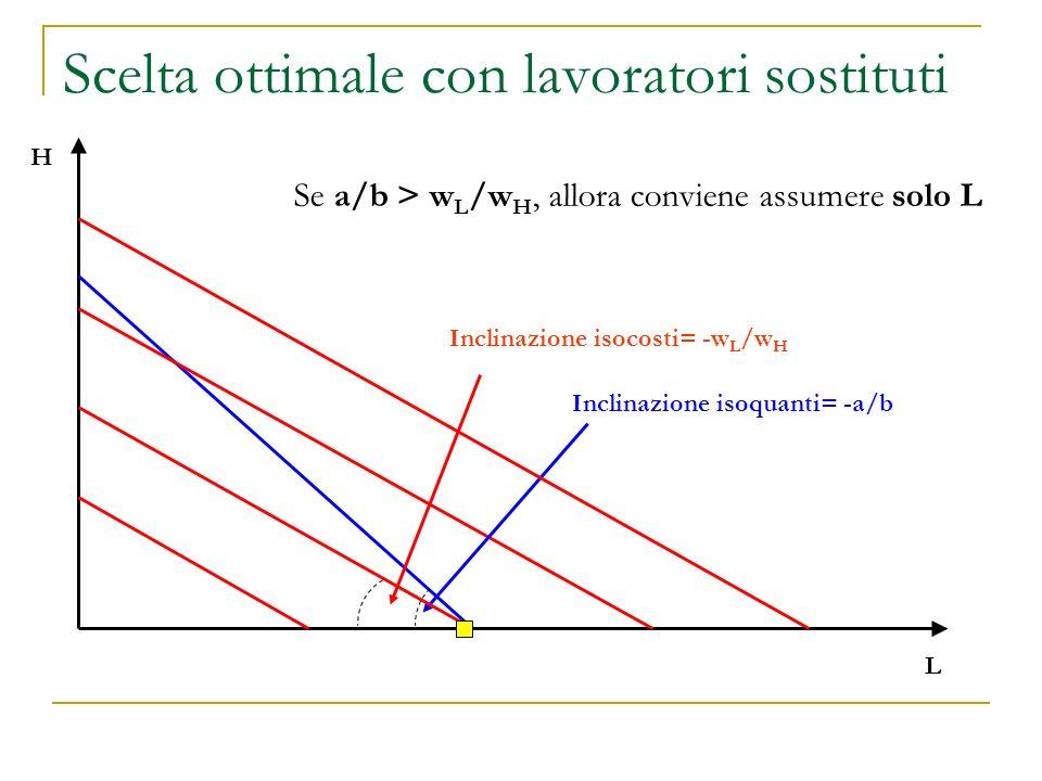 Scelta ottimale con lavoratori sostituti L H Inclinazione isoquanti= -a/b Inclinazione isocosti= -w L /w H Se a/b > w L /w H, allora conviene assumere solo L
