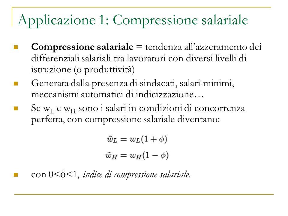 Applicazione 1: Compressione salariale Compressione salariale = tendenza allazzeramento dei differenziali salariali tra lavoratori con diversi livelli di istruzione (o produttività) Generata dalla presenza di sindacati, salari minimi, meccanismi automatici di indicizzazione… Se w L e w H sono i salari in condizioni di concorrenza perfetta, con compressione salariale diventano: con 0< <1, indice di compressione salariale.