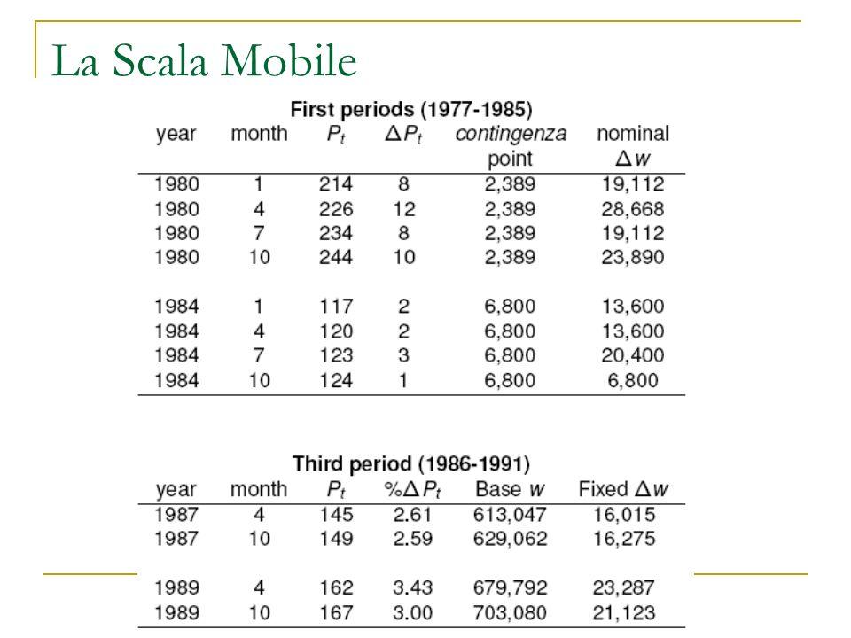 La Scala Mobile