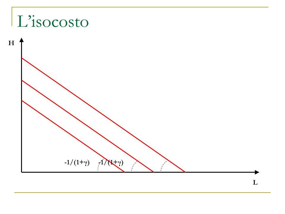Lisocosto L H -1/(1+γ)