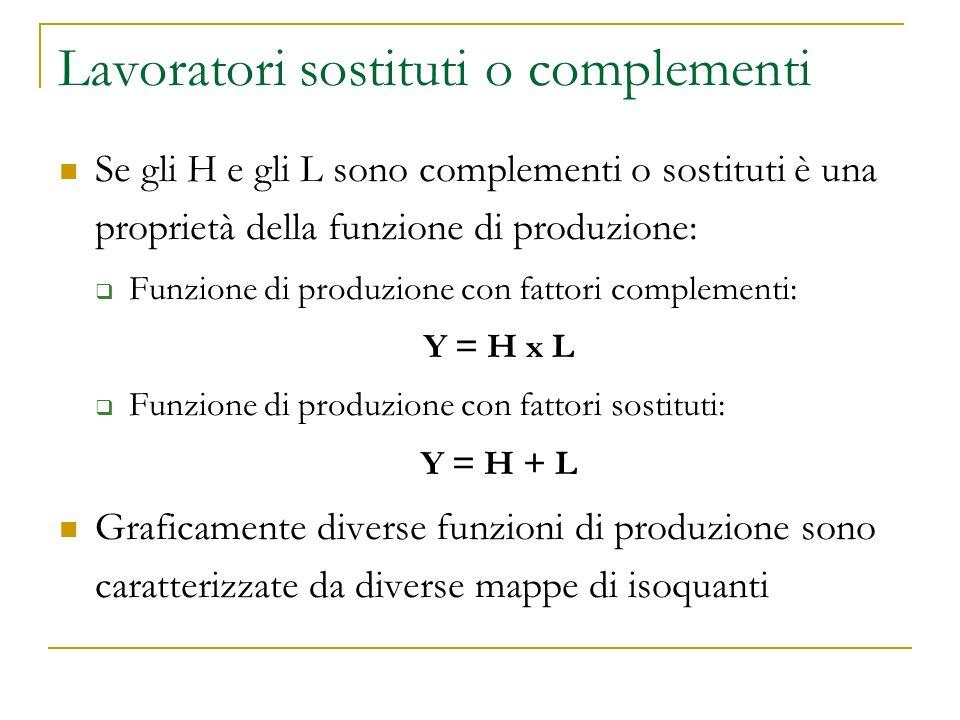 Lavoratori sostituti o complementi Se gli H e gli L sono complementi o sostituti è una proprietà della funzione di produzione: Funzione di produzione con fattori complementi: Y = H x L Funzione di produzione con fattori sostituti: Y = H + L Graficamente diverse funzioni di produzione sono caratterizzate da diverse mappe di isoquanti