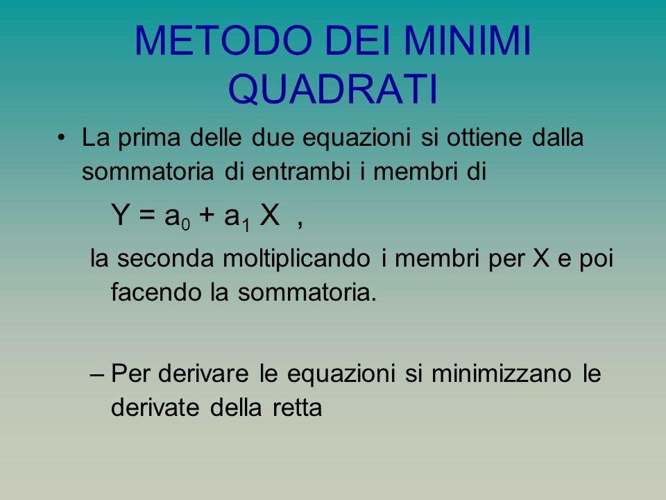 METODO DEI MINIMI QUADRATI La prima delle due equazioni si ottiene dalla sommatoria di entrambi i membri di Y = a 0 + a 1 X, la seconda moltiplicando i membri per X e poi facendo la sommatoria.