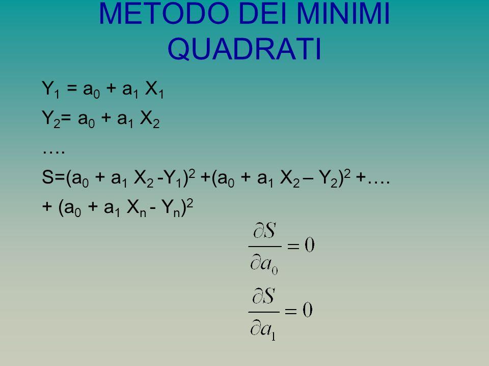METODO DEI MINIMI QUADRATI Y 1 = a 0 + a 1 X 1 Y 2 = a 0 + a 1 X 2 ….