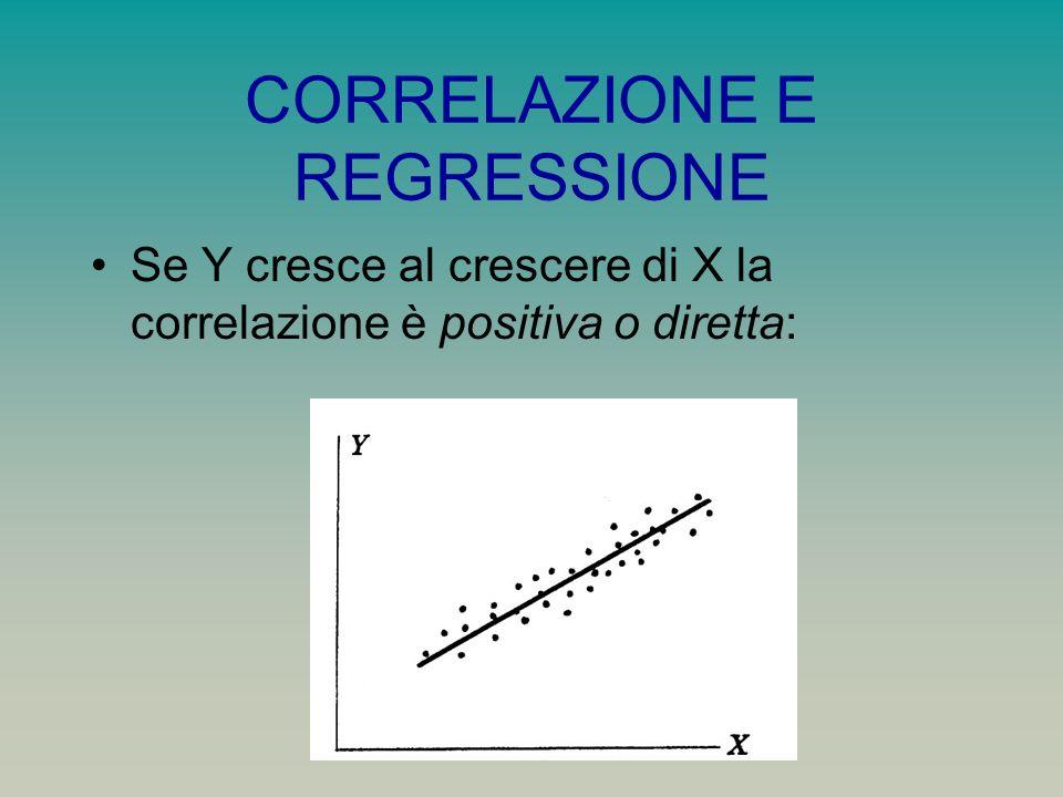 CORRELAZIONE E REGRESSIONE Se Y cresce al crescere di X la correlazione è positiva o diretta: