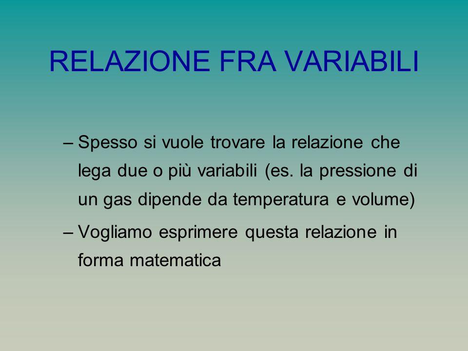 INTERPOLAZIONE –Dobbiamo raccogliere dati che mostrino valori corrispondenti delle variabili –Riportiamo i punti (X i,Y i ) delle due variabili su un sistema di coordinate –Vogliamo individuare una curva (relazione non lineare) o una retta interpolante