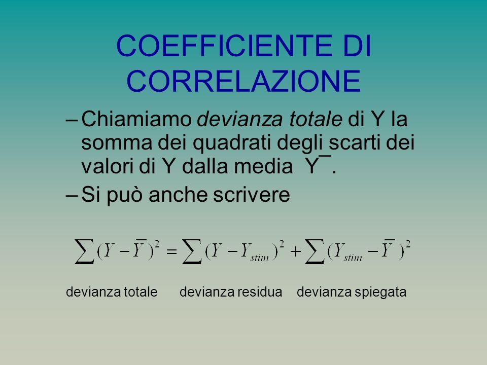 COEFFICIENTE DI CORRELAZIONE –Chiamiamo devianza totale di Y la somma dei quadrati degli scarti dei valori di Y dalla media Y¯.