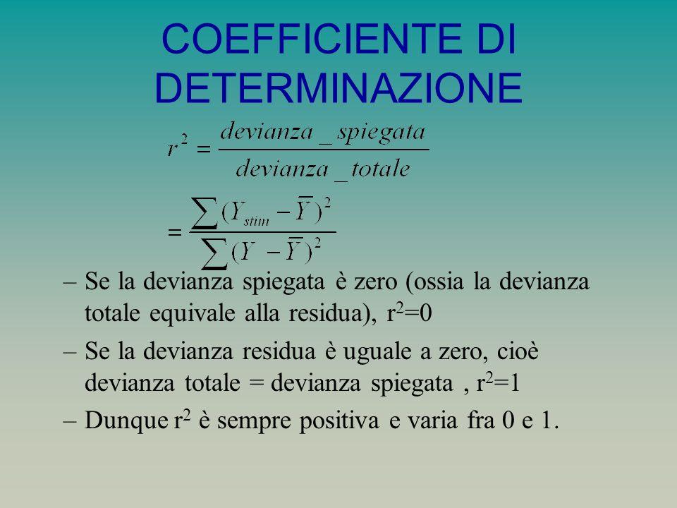 COEFFICIENTE DI DETERMINAZIONE –Se la devianza spiegata è zero (ossia la devianza totale equivale alla residua), r 2 =0 –Se la devianza residua è uguale a zero, cioè devianza totale = devianza spiegata, r 2 =1 –Dunque r 2 è sempre positiva e varia fra 0 e 1.