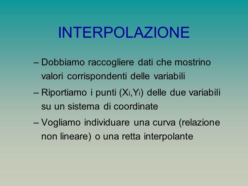INTERPOLAZIONE –Il tipo più semplice è la retta Y = a 0 + a 1 X –Dati due punti qualsiasi (X 1 Y 1 ) e (X 2 Y 2 ), vogliamo determinare a 0 e a 1.