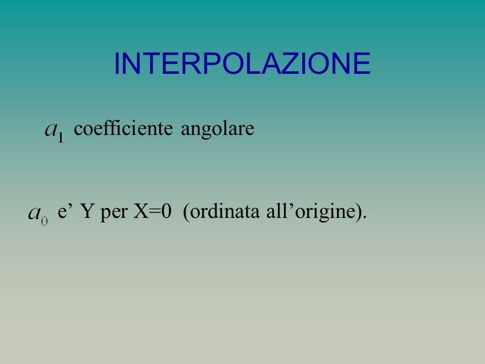 coefficiente angolare e Y per X=0 (ordinata allorigine).