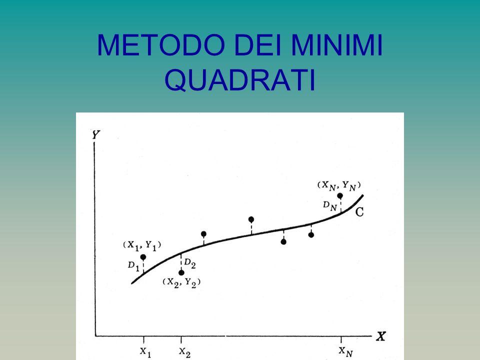 Chiamiamo D n la deviazione (o errore) fra il valore Y n e il corrispondente valore della curva (positiva o negativa) Una misura della bontà dellinterpolazione è la somma D 1 2 + D 2 2 …..+ D n 2