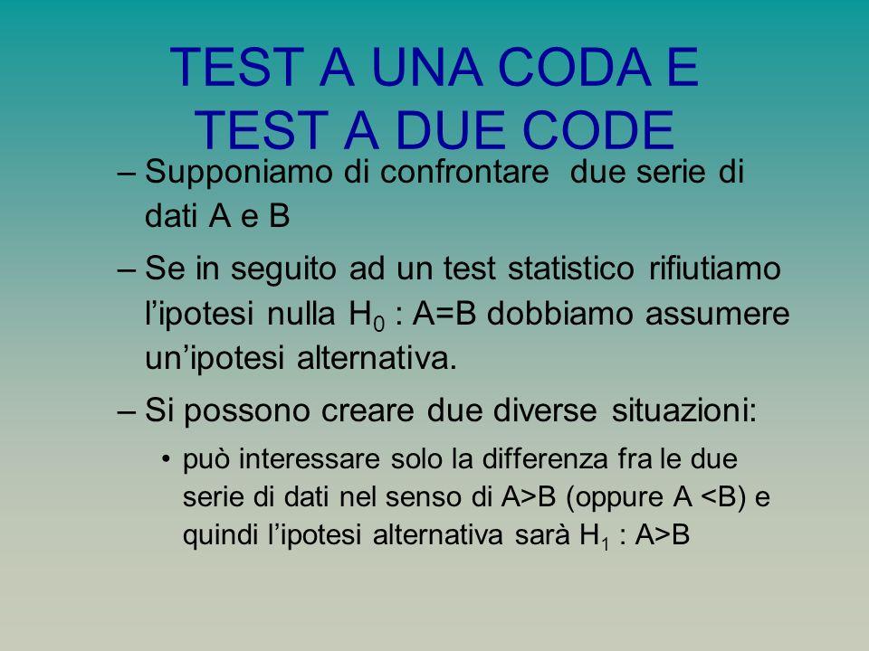 TEST A UNA CODA E TEST A DUE CODE –Supponiamo di confrontare due serie di dati A e B –Se in seguito ad un test statistico rifiutiamo lipotesi nulla H