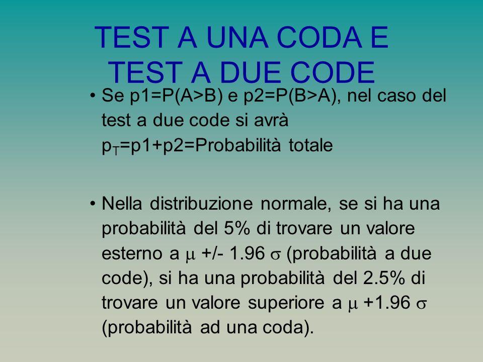 TEST A UNA CODA E TEST A DUE CODE Se p1=P(A>B) e p2=P(B>A), nel caso del test a due code si avrà p T =p1+p2=Probabilità totale Nella distribuzione nor
