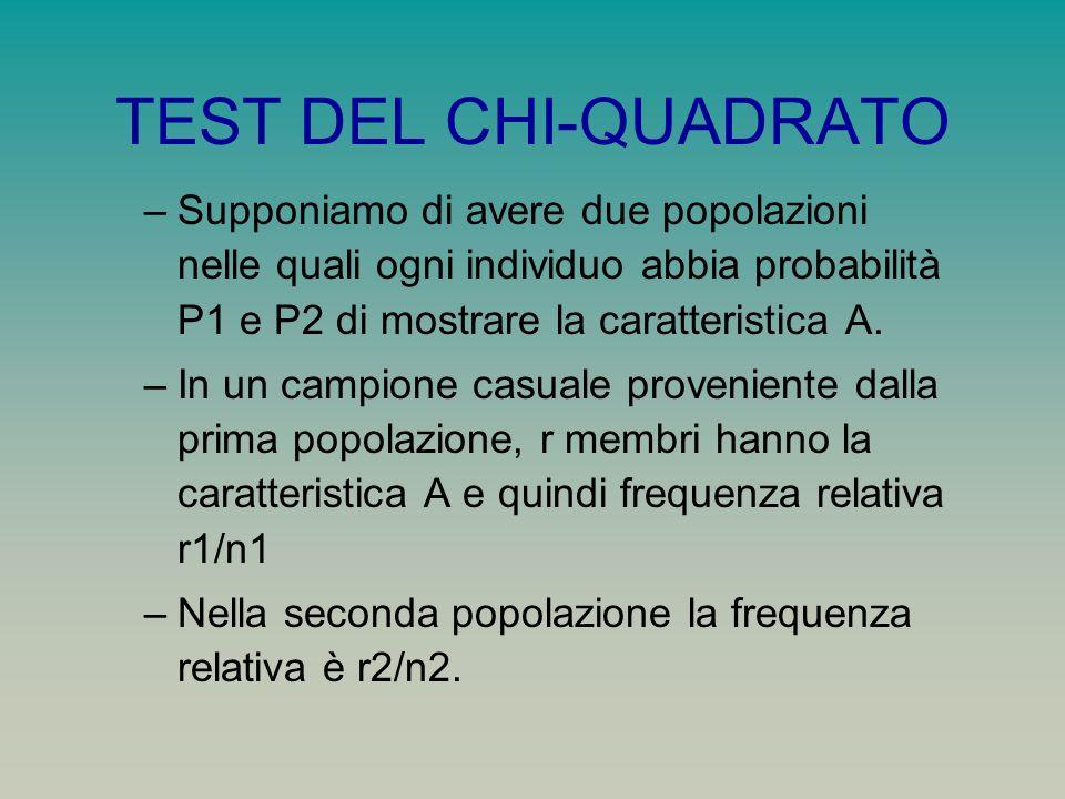 TEST DEL CHI-QUADRATO –Supponiamo di avere due popolazioni nelle quali ogni individuo abbia probabilità P1 e P2 di mostrare la caratteristica A. –In u
