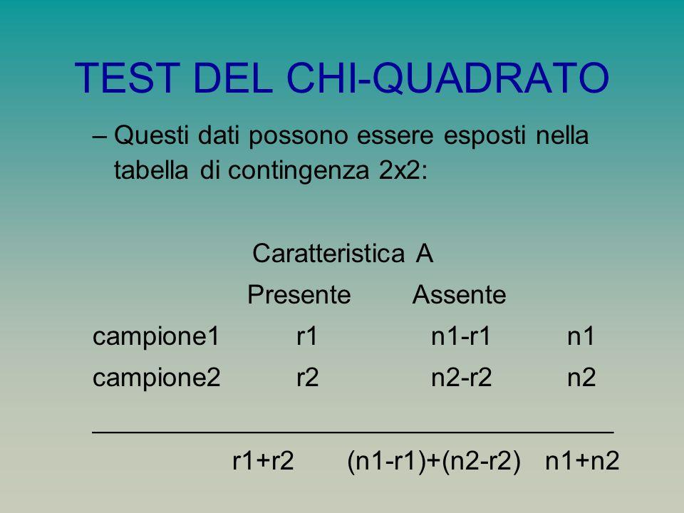 TEST DEL CHI-QUADRATO –Questi dati possono essere esposti nella tabella di contingenza 2x2: Caratteristica A Presente Assente campione1 r1 n1-r1 n1 ca
