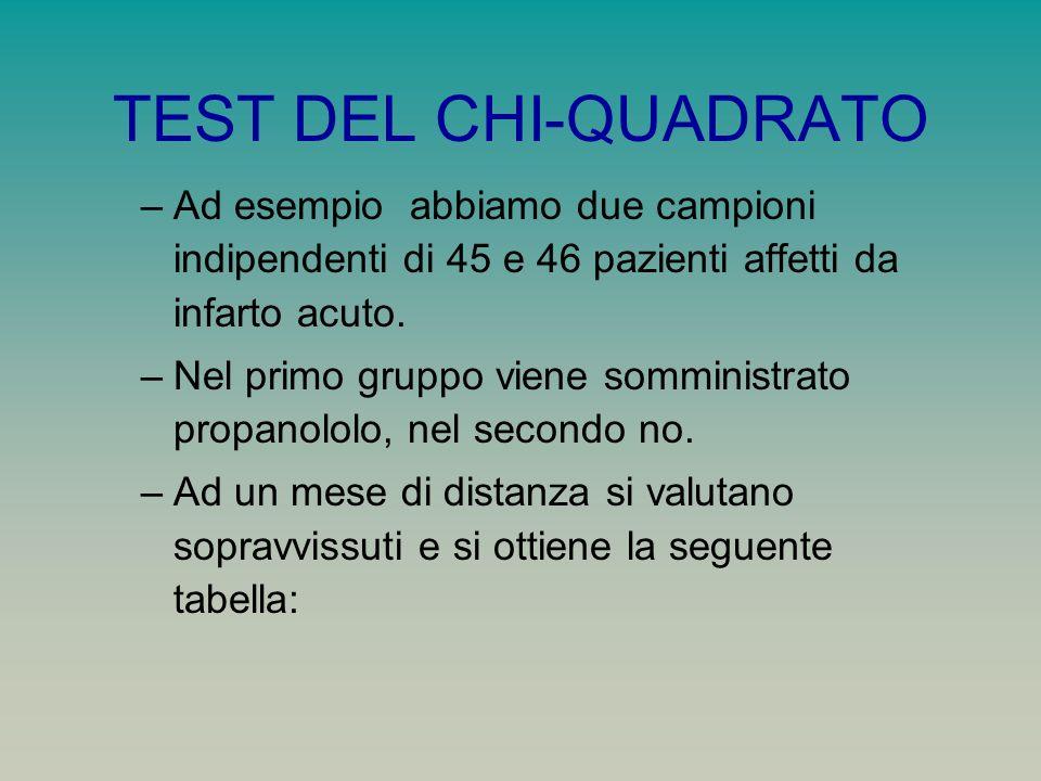 TEST DEL CHI-QUADRATO –Ad esempio abbiamo due campioni indipendenti di 45 e 46 pazienti affetti da infarto acuto. –Nel primo gruppo viene somministrat