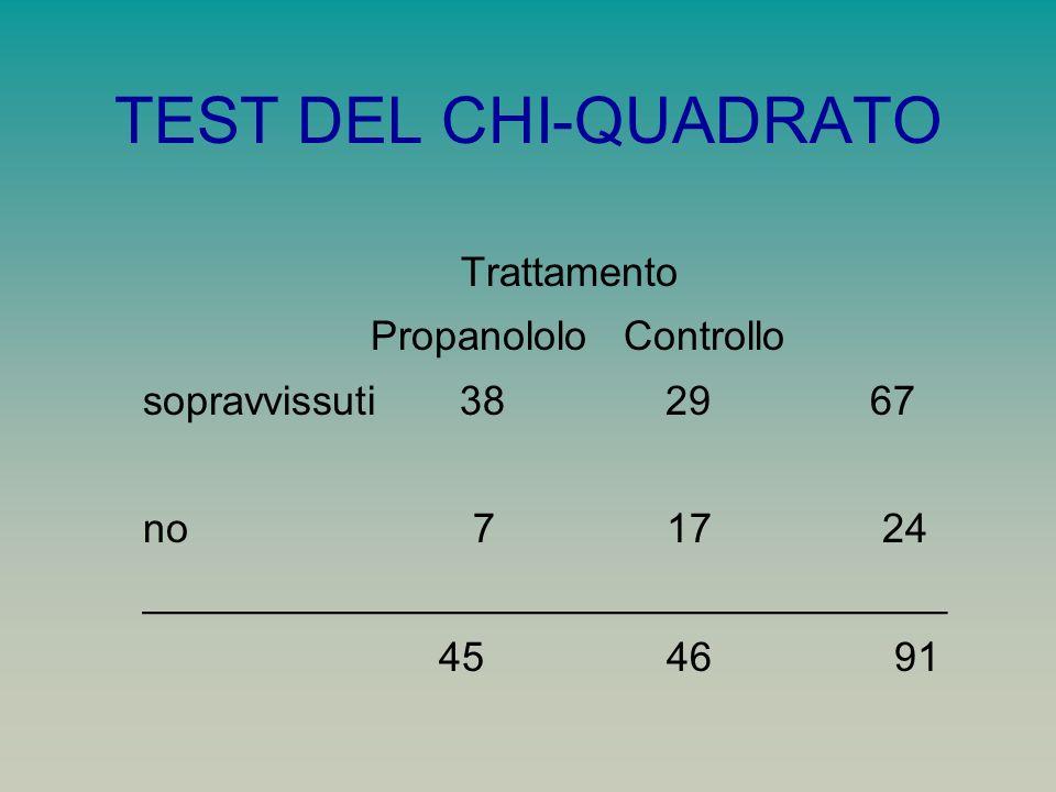 TEST DEL CHI-QUADRATO Trattamento Propanololo Controllo sopravvissuti 38 29 67 no 7 17 24 ___________________________________ 45 46 91