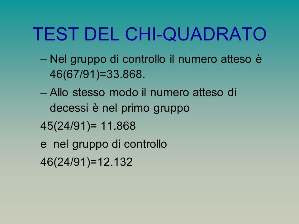 TEST DEL CHI-QUADRATO –Nel gruppo di controllo il numero atteso è 46(67/91)=33.868. –Allo stesso modo il numero atteso di decessi è nel primo gruppo 4