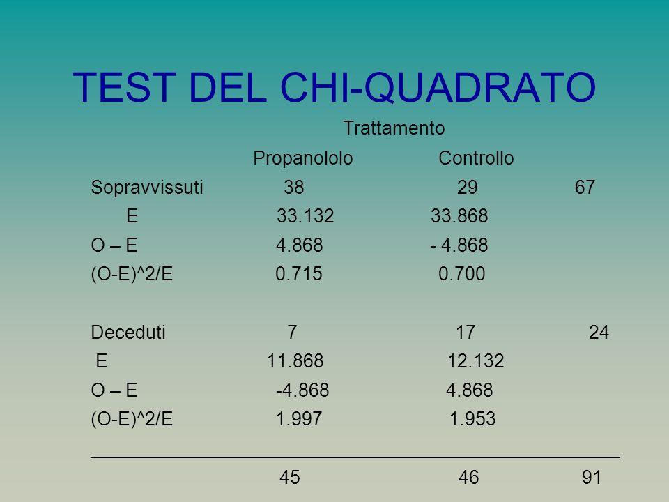 TEST DEL CHI-QUADRATO Trattamento Propanololo Controllo Sopravvissuti 38 29 67 E 33.132 33.868 O – E 4.868 - 4.868 (O-E)^2/E 0.715 0.700 Deceduti 7 17