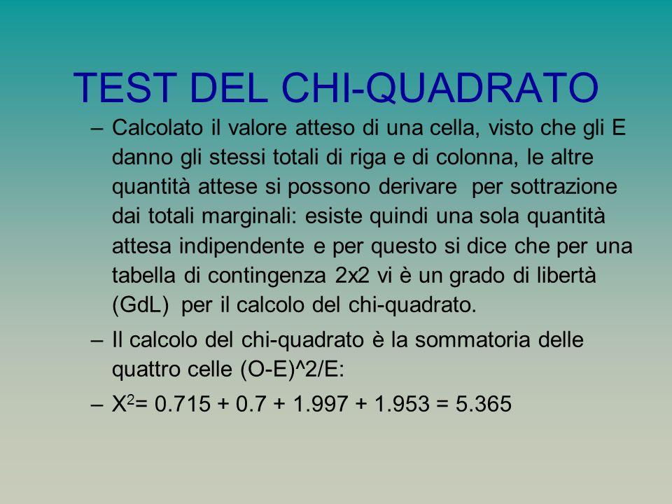 TEST DEL CHI-QUADRATO –Calcolato il valore atteso di una cella, visto che gli E danno gli stessi totali di riga e di colonna, le altre quantità attese