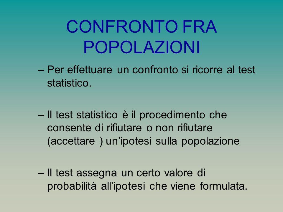 CONFRONTO FRA POPOLAZIONI –Per effettuare un confronto si ricorre al test statistico. –Il test statistico è il procedimento che consente di rifiutare