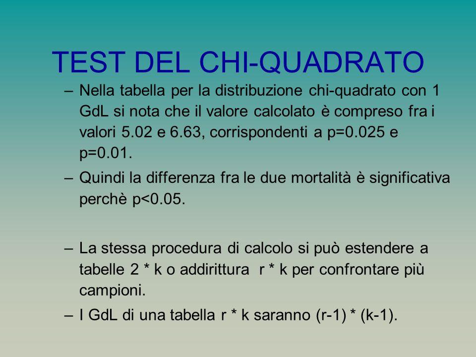 TEST DEL CHI-QUADRATO –Nella tabella per la distribuzione chi-quadrato con 1 GdL si nota che il valore calcolato è compreso fra i valori 5.02 e 6.63,