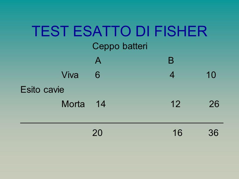 TEST ESATTO DI FISHER Ceppo batteri A B Viva 6 4 10 Esito cavie Morta 14 12 26 _______________________________________ 20 16 36