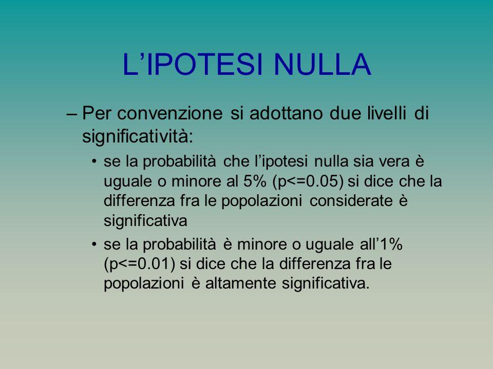 LIPOTESI NULLA –Per convenzione si adottano due livelli di significatività: se la probabilità che lipotesi nulla sia vera è uguale o minore al 5% (p<=