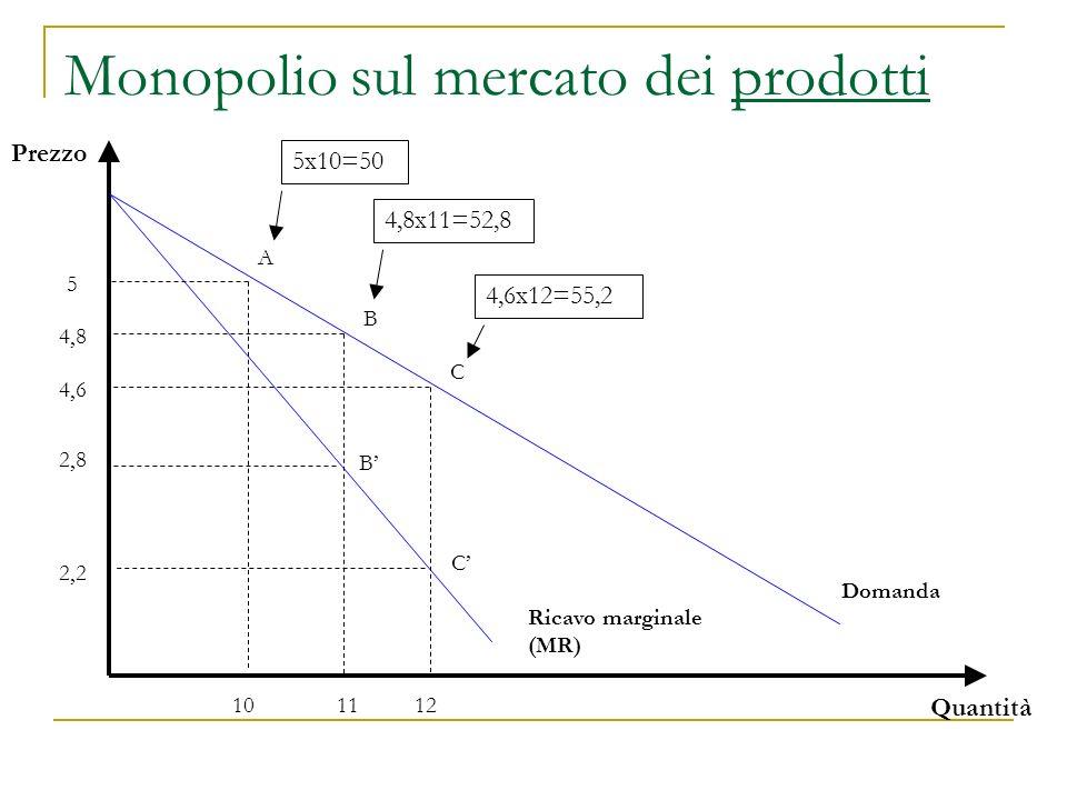 Un esempio La Navis produce navi in regime di monopolio Supponiamo di partire dal punto A: Navis vende 10 navi allanno al prezzo di 5ml.