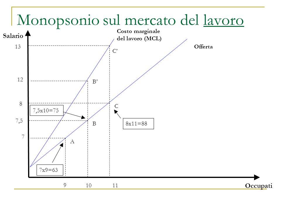 Costo marginale del lavoro per il monopsonista Unimpresa impiega 9 lavoratori ad un salario di 7/ora per convincere la decima persona a lavorare deve pagare 7.50/ora deve però pagare il nuovo salario a tutti: costo marginale del decimo lavoratore (MCL) = 7.50 + 0.50 x 9 = 12/ora per convincere lundicesima persona a lavorare deve pagare 8/ora deve però pagare il nuovo salario a tutti: costo marginale dellundicesimo lavoratore (MCL) = 8 + 0.50 x 10 = 13/ora