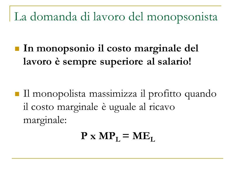 Monopsonio sul mercato del lavoro Salario OffertaCosto marginale del lavoro (MCL) MCL M LMLM wMwM Occupati Domanda wCwC LCLC