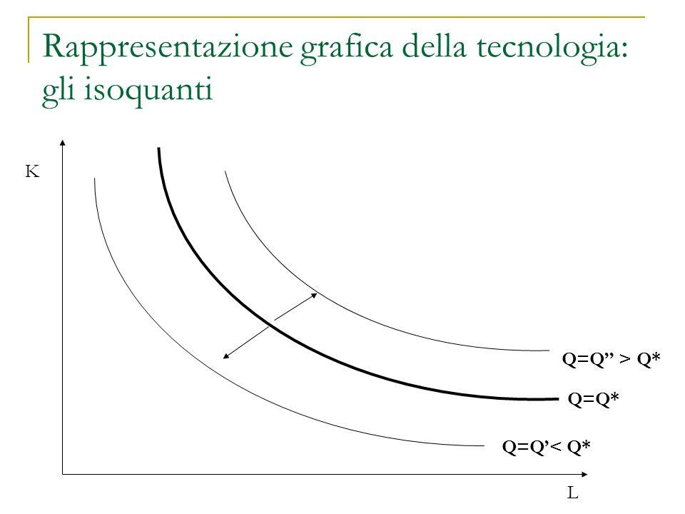 Proprietà degli isoquanti (…cont.) 3.Gli isoquanti sono convessi.